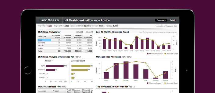HR-Allowance-Advice Dashboard
