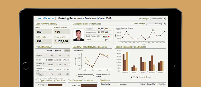 Marketing-Performance-Dashboard