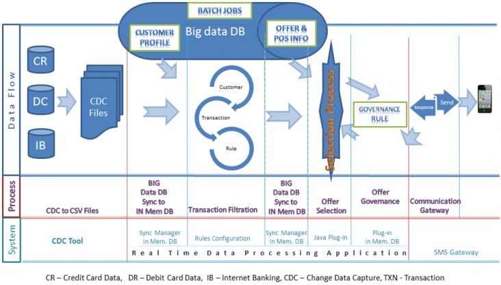 Real Time Spend Process Flow